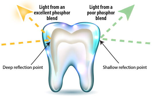 tooth enamel and light